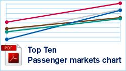 Top 10 Passenger Markets Chart