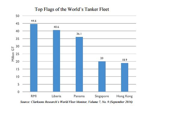 tanker-fleet-flags