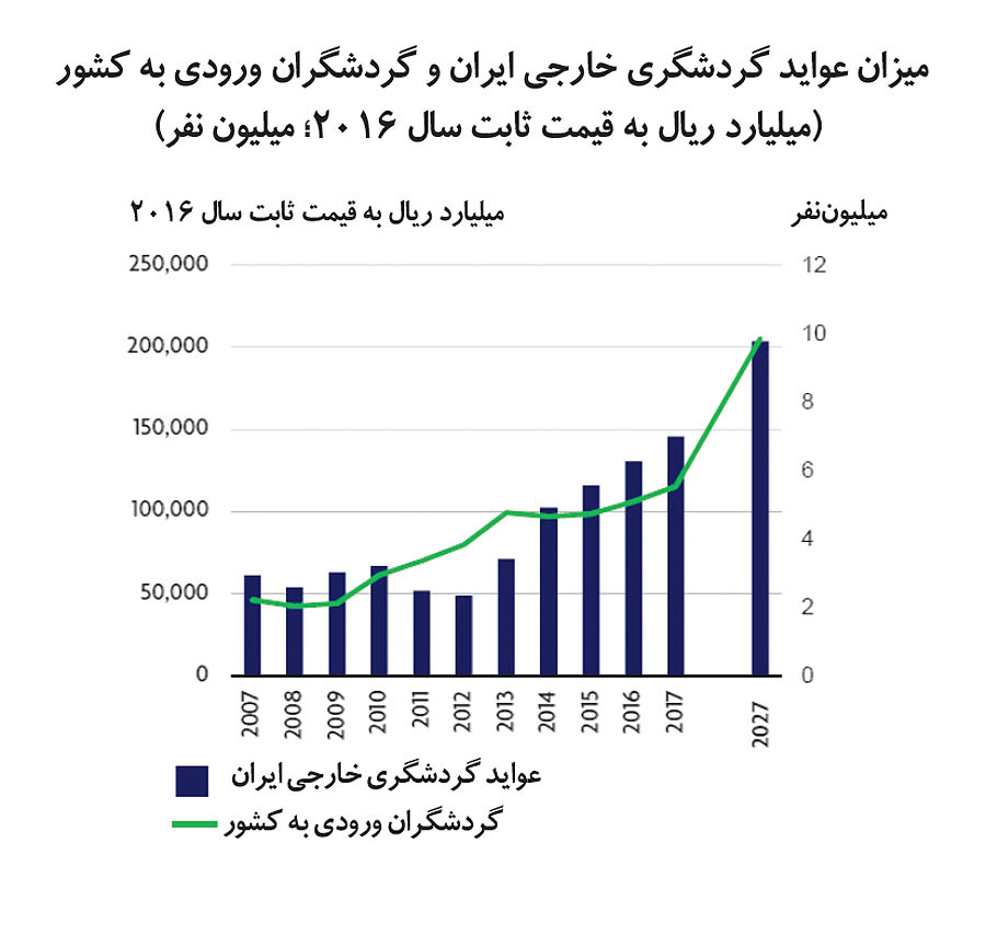 رشد 11درصدی گردشگری ایران در 2017