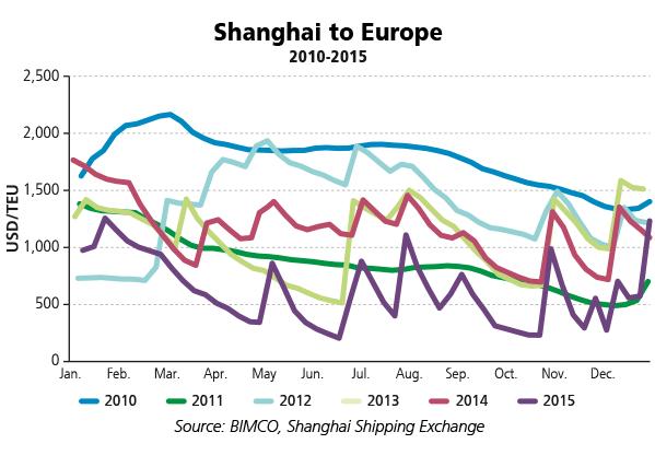 BIMCO graph--Shanghai-to-Europe